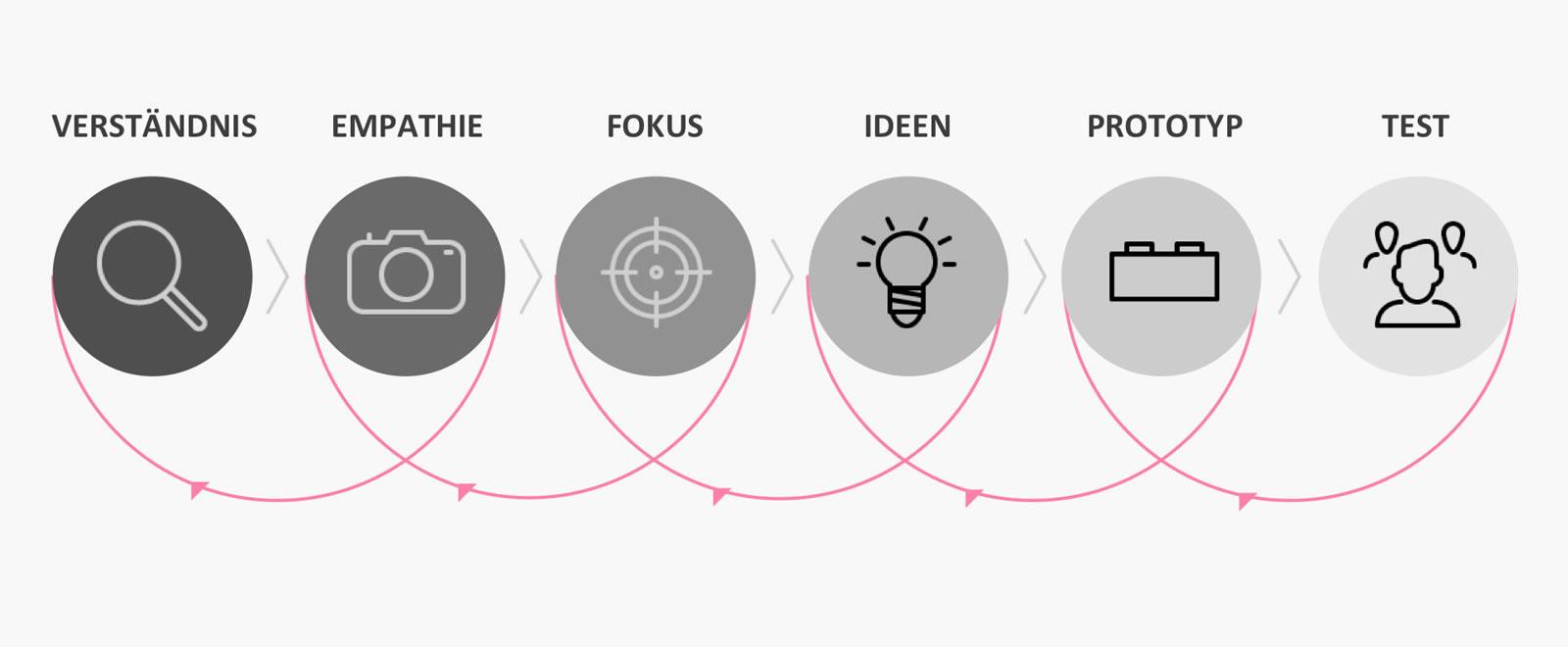 about_noi_designthinking